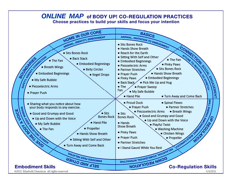 Online Map of Body Up! Co-Regulation Practices